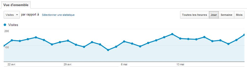 150 visites par jour sur mon blog