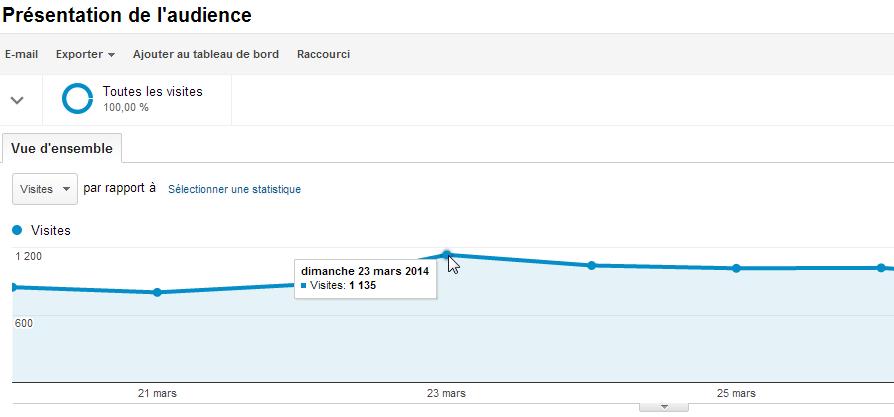 Comment faire 1000 visites par jour avec son blog
